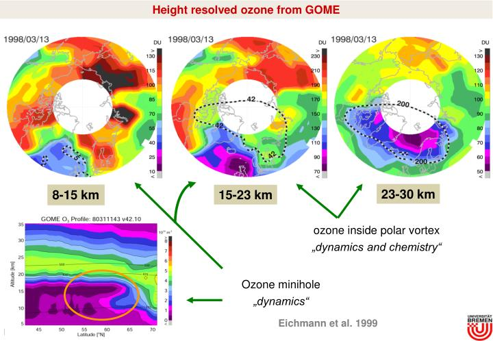 Height resolved ozone from GOME