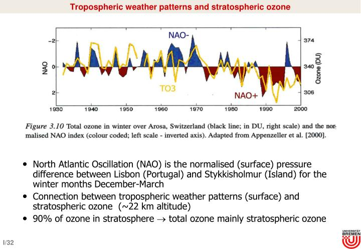 Tropospheric weather patterns and stratospheric ozone
