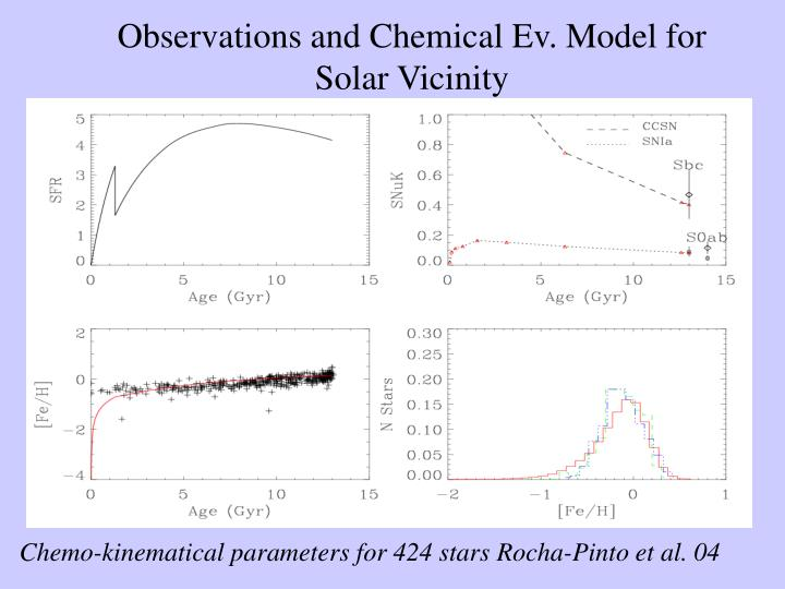 Observations and Chemical Ev. Model for Solar Vicinity