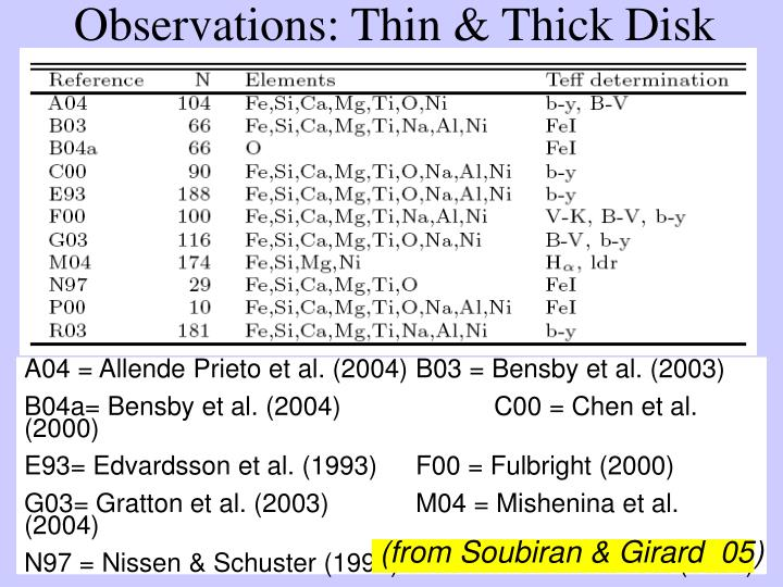 Observations: Thin & Thick Disk