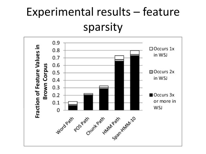 Experimental results – feature sparsity