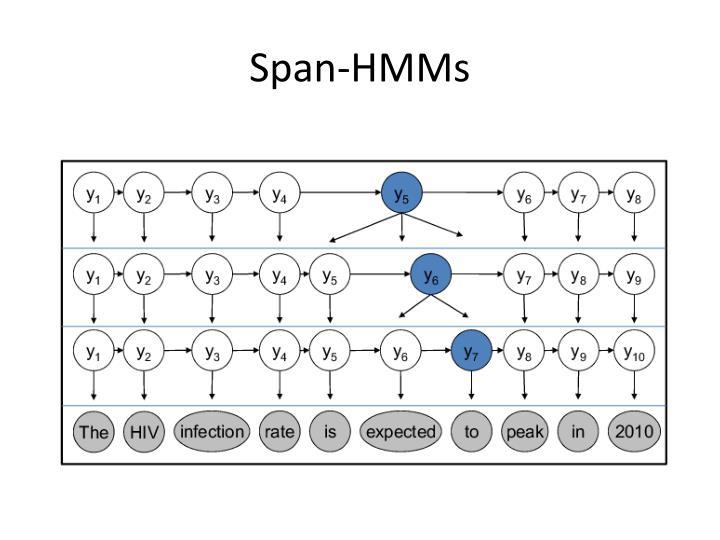 Span-HMMs