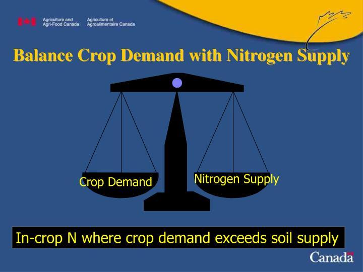 Balance Crop Demand with Nitrogen Supply