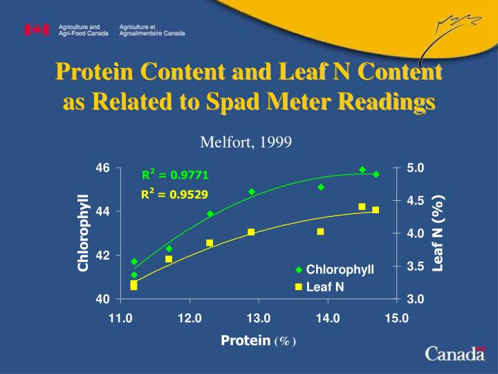 Protein Content and Leaf N Content as Related to Spad Meter Readings