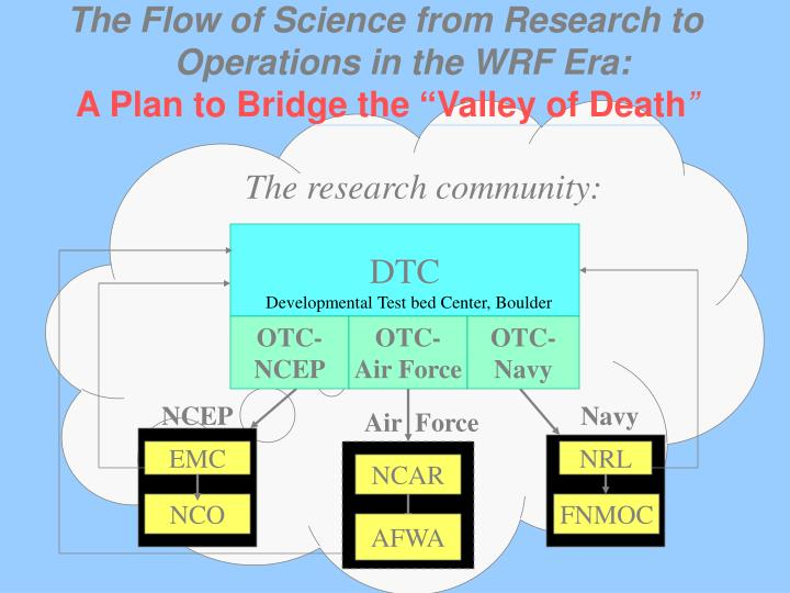 The Flow of Science from Research to
