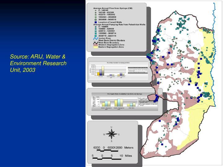Source: ARIJ, Water & Environment Research Unit, 2003