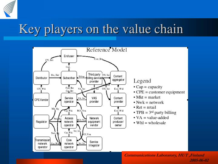 Key players on the value chain