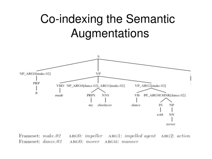 Co-indexing the Semantic Augmentations