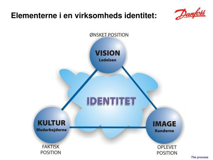 Elementerne i en virksomheds identitet