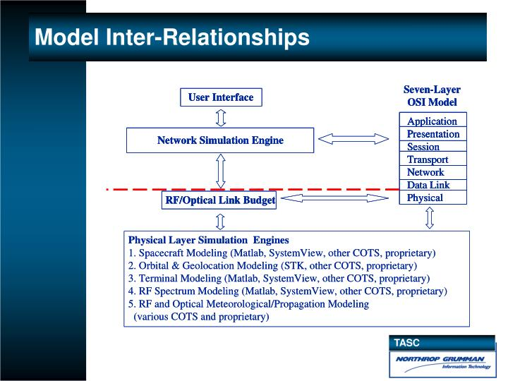 Model Inter-Relationships
