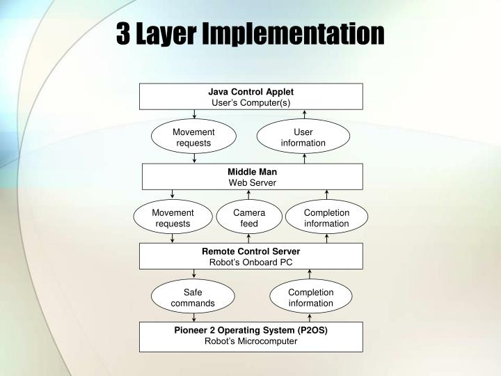 3 Layer Implementation