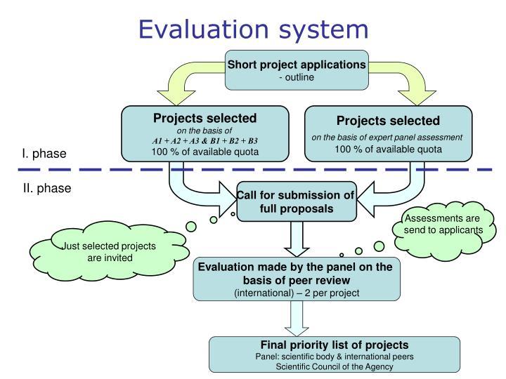 Short project applications