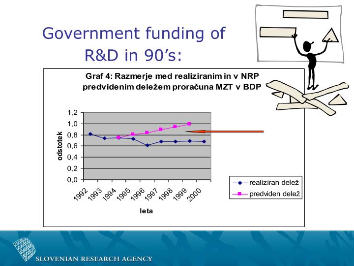 Government funding of R&D in 90's: