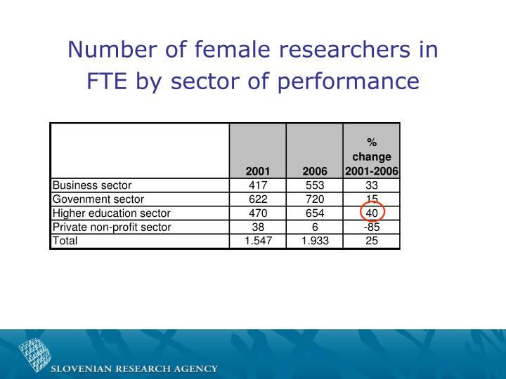 Number of female researchers in FTE by sector of performance