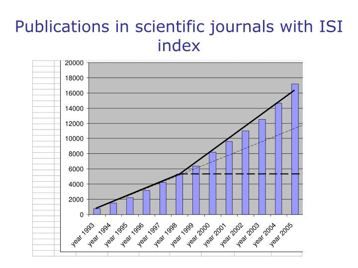 Publications in scientific journals with ISI index