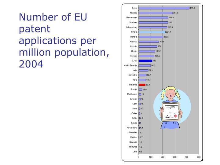 Number of EU patent applications per mil