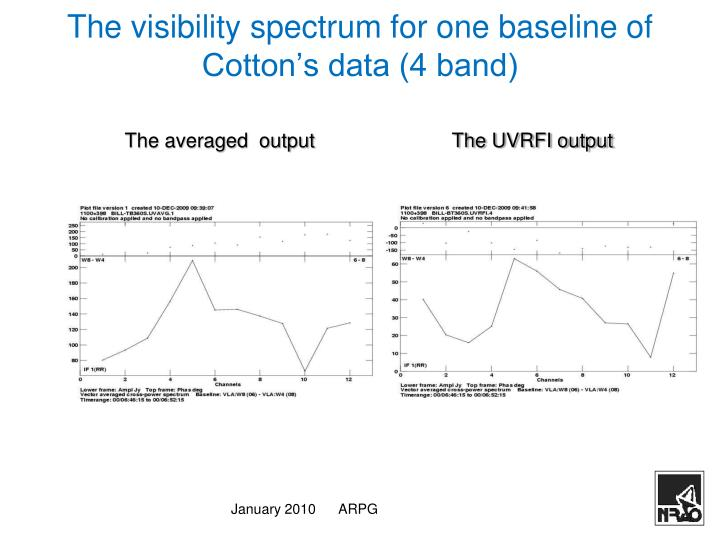 The visibility spectrum for one baseline of