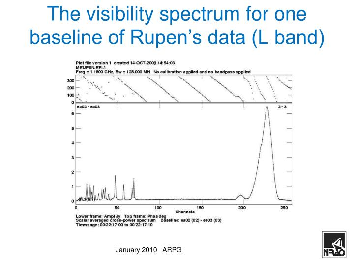 The visibility spectrum for one baseline of Rupen's data (L band)