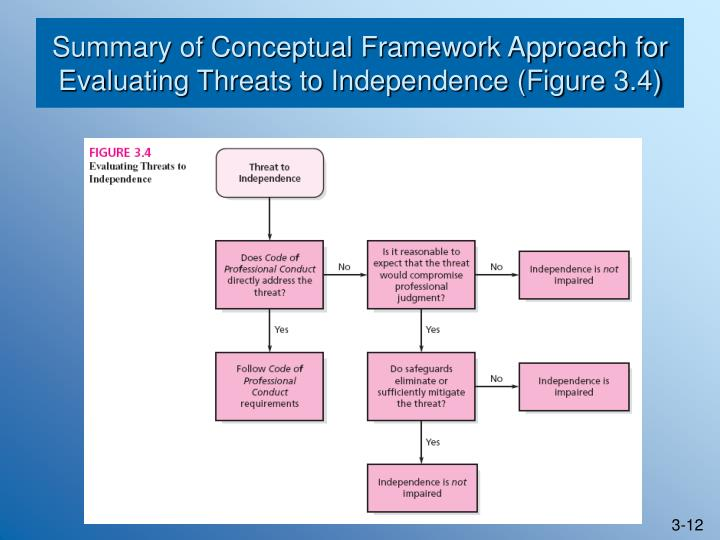 christoffel s three stages of conceptual framework A 3 page paper that applies christoffel's conceptual framework for public health to children's asthma there are three stages information.