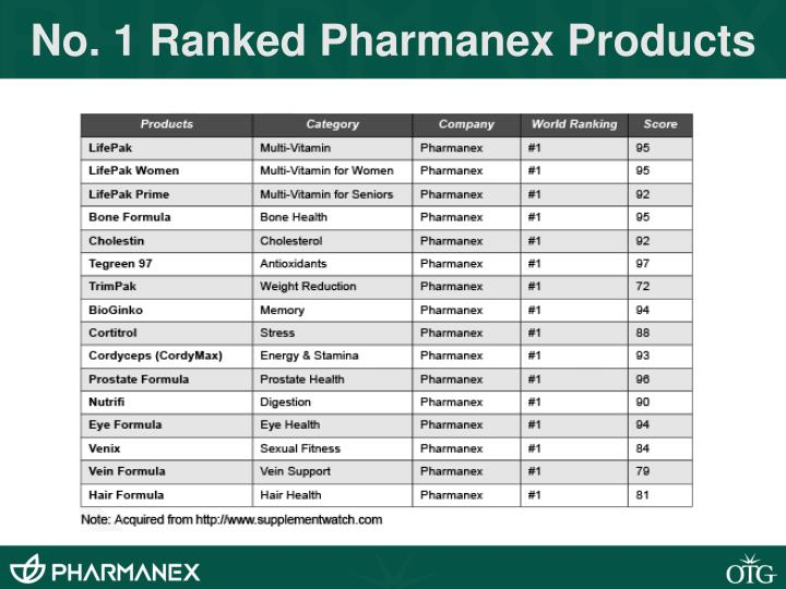 No. 1 Ranked Pharmanex Products