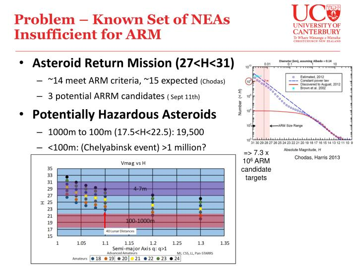 Problem – Known Set of NEAs Insufficient for ARM