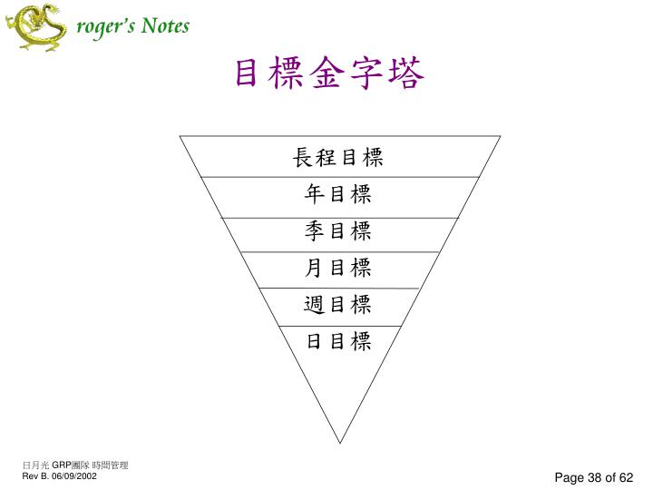 目標金字塔