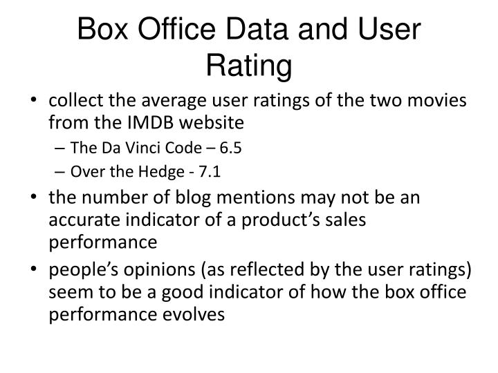 Box Office Data and User  Rating