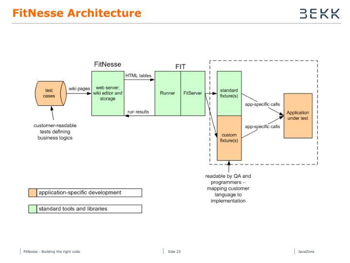 FitNesse Architecture