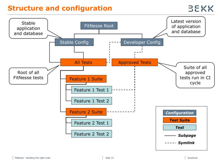 Structure and configuration