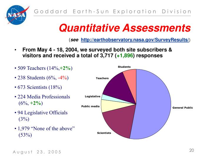 Quantitative Assessments
