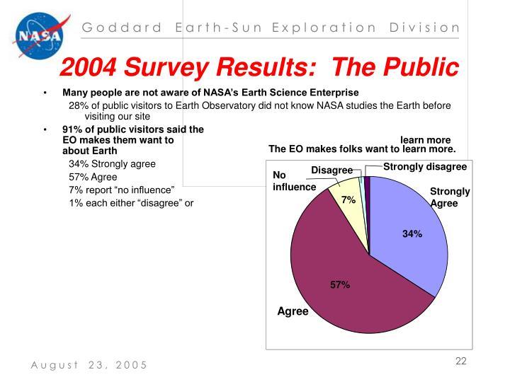 2004 Survey Results:  The Public