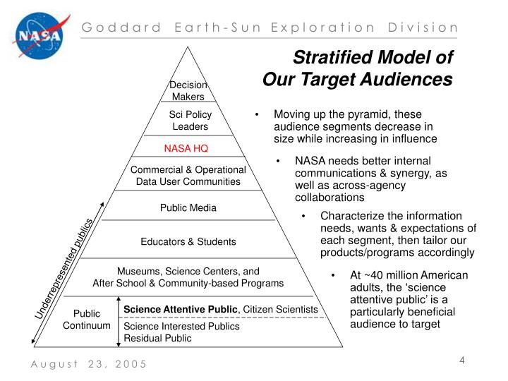 Stratified Model of Our Target Audiences