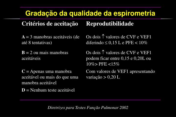 Diretrizes para Testes Função Pulmonar 2002