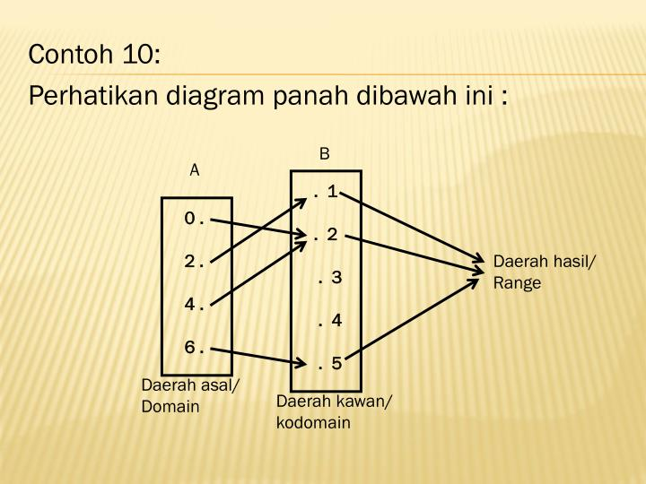 Ppt sifat relasi dan konsep fungsi powerpoint presentation id b ccuart Images