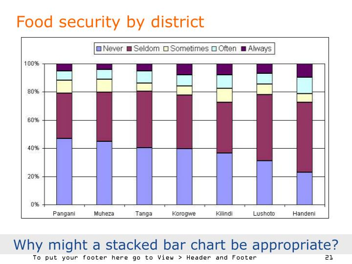 Food security by district