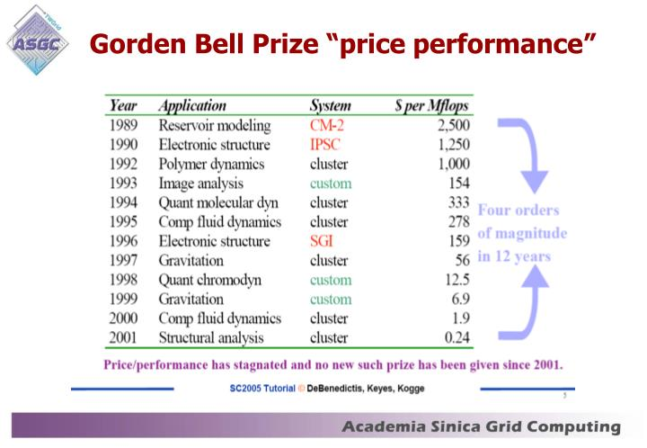 Gorden bell prize price performance