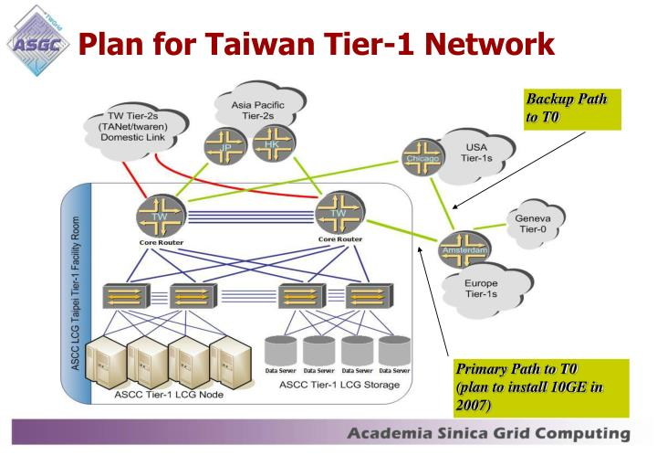 Plan for Taiwan Tier-1 Network