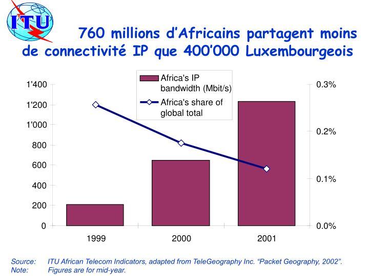 760 millions d'Africains partagent moins