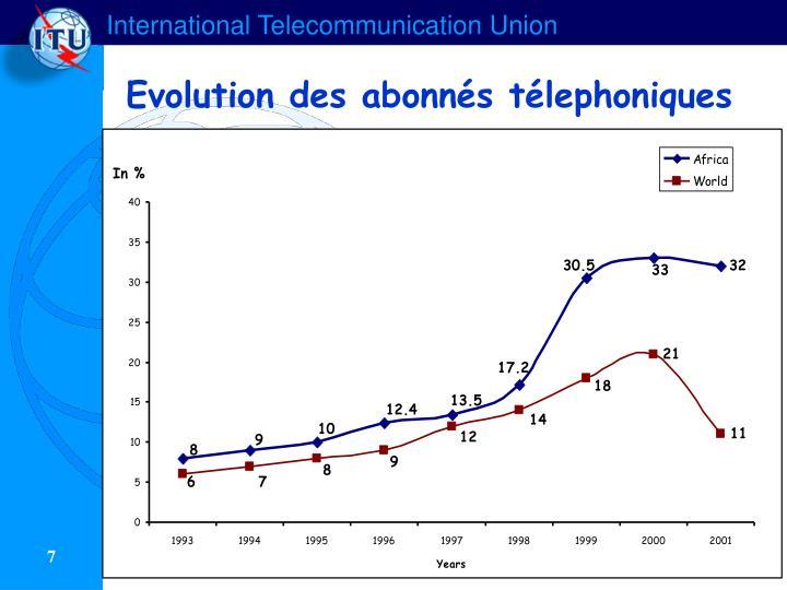 Evolution des abonnés télephoniques