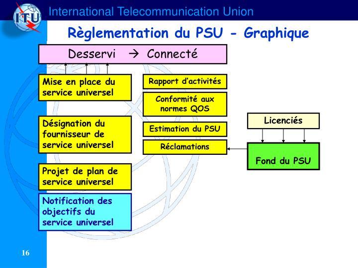 Règlementation du PSU - Graphique