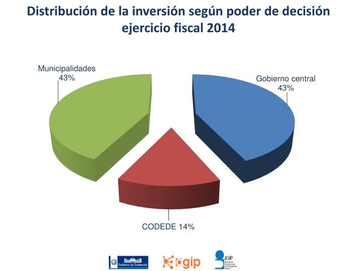 Distribución de la inversión según poder de decisión