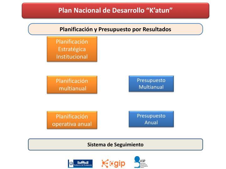 """Plan Nacional de Desarrollo """""""