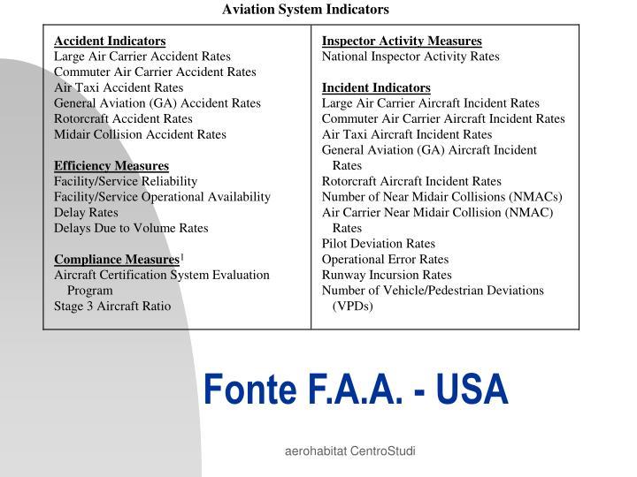 Fonte F.A.A. - USA