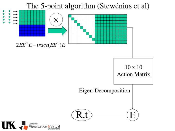 The 5-point algorithm (Stew