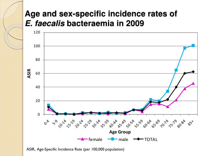 Age and sex-specific incidence rates of