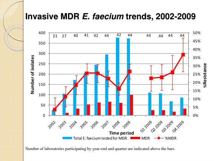 Invasive MDR