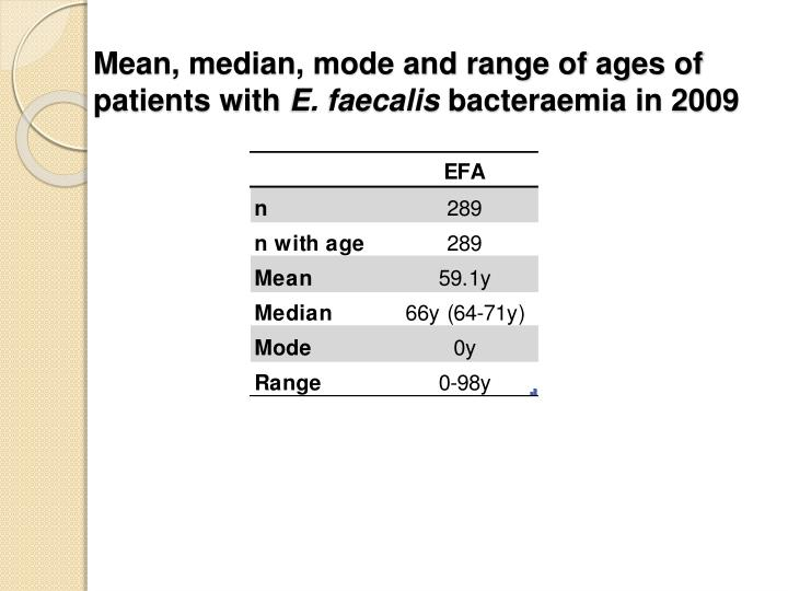 Mean, median, mode and range of ages of patients with