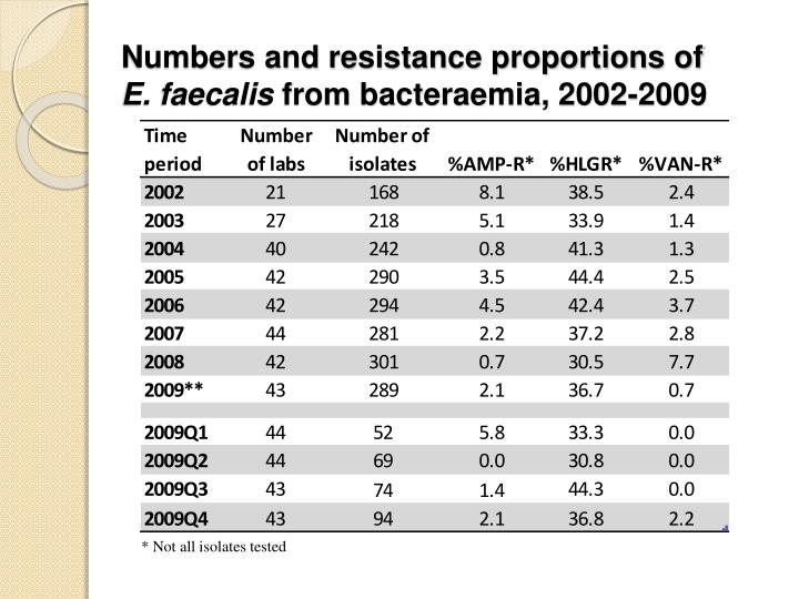 Numbers and resistance proportions of