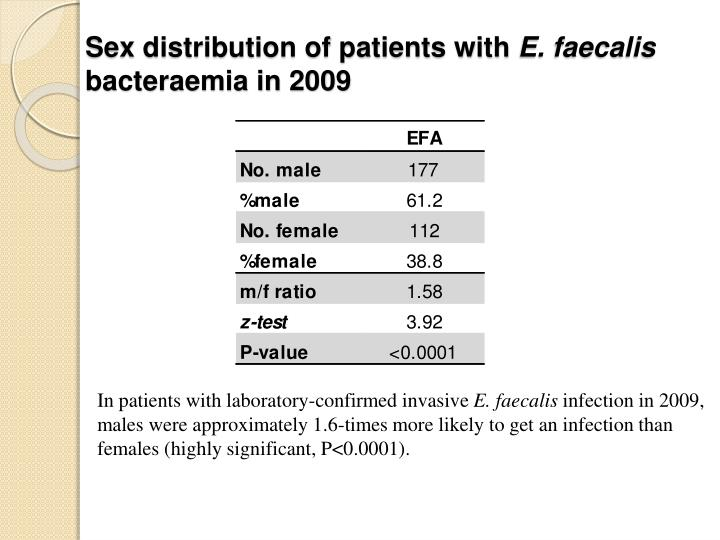 Sex distribution of patients with