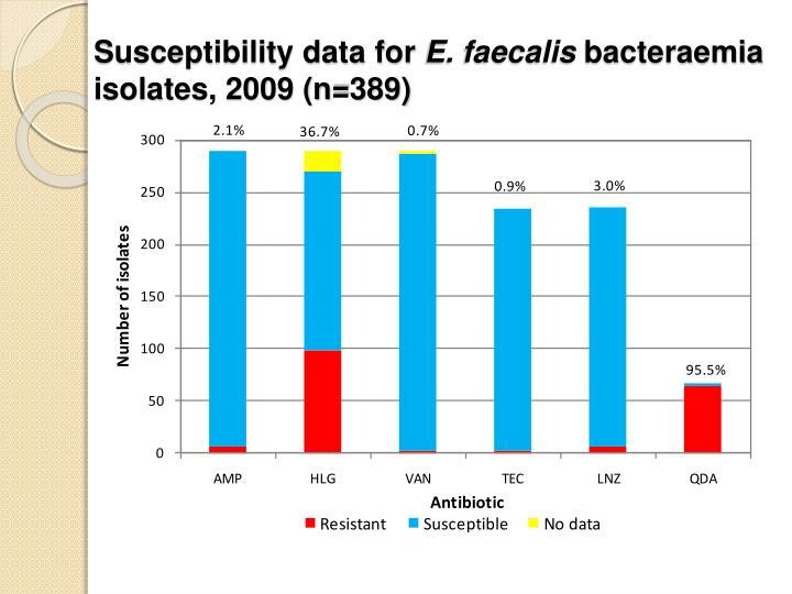 Susceptibility data for